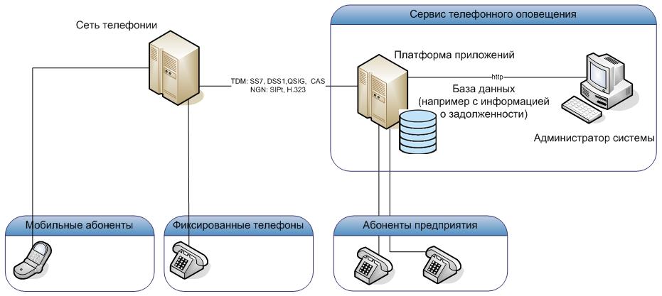 """Общая схема реализации сервиса оповещения """"МВ-Телеком"""""""