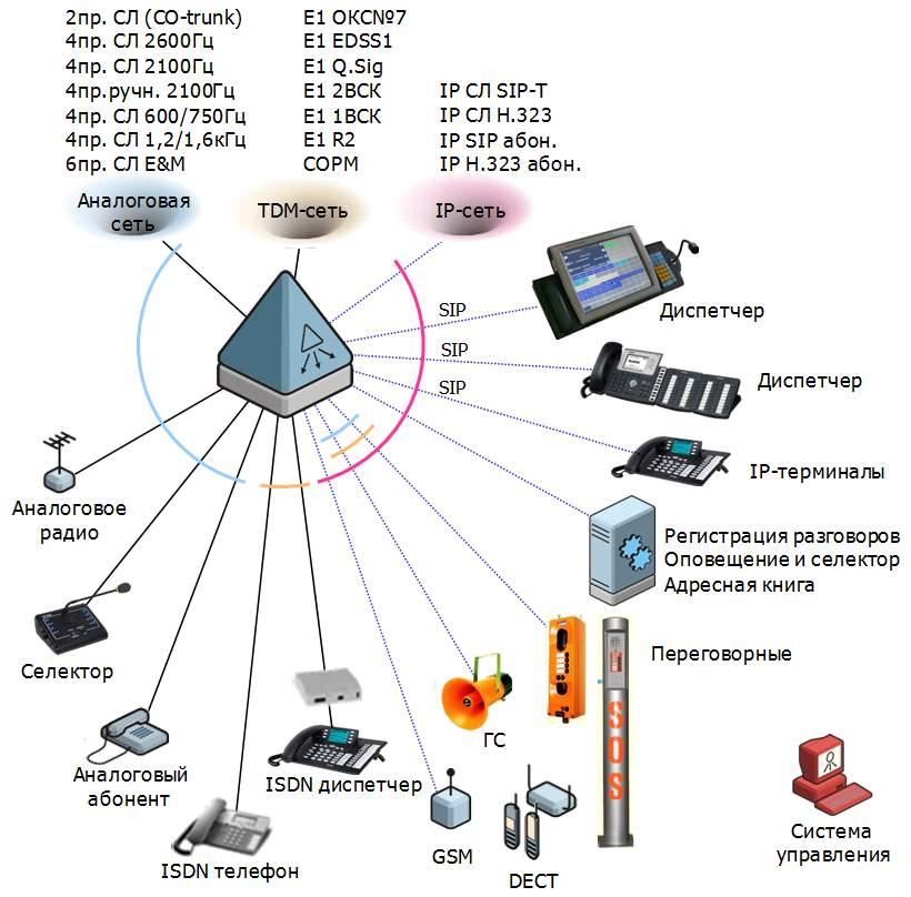центральный коммутатор диспетчерской связи для для ведомств
