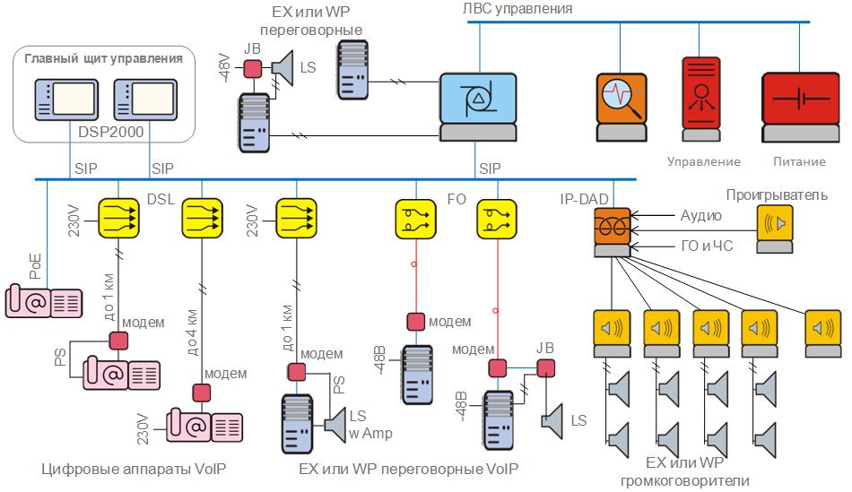 схема диспетчеризации для ведомств